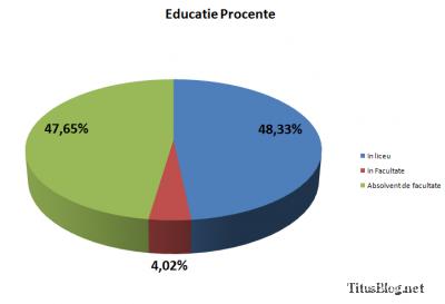 procente educatie