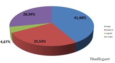 procente relatii