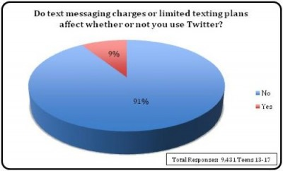 text_messaging_charges